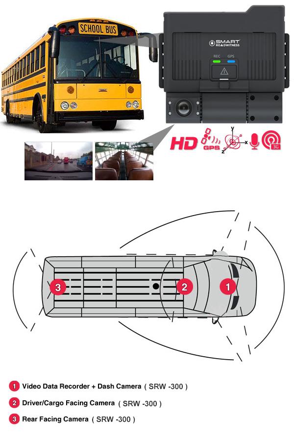 Bus Camera Surveillance Provider India  Cctv Camera For